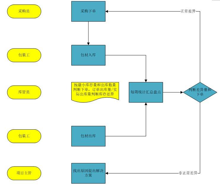 仓配耗材管理流程